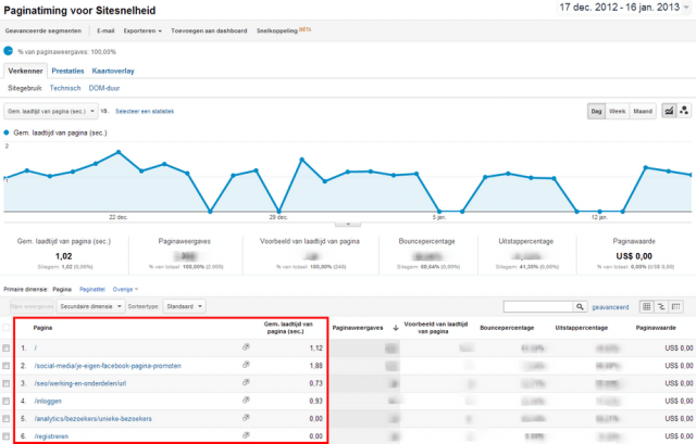 Sitesnelheid meten in Google Analytics