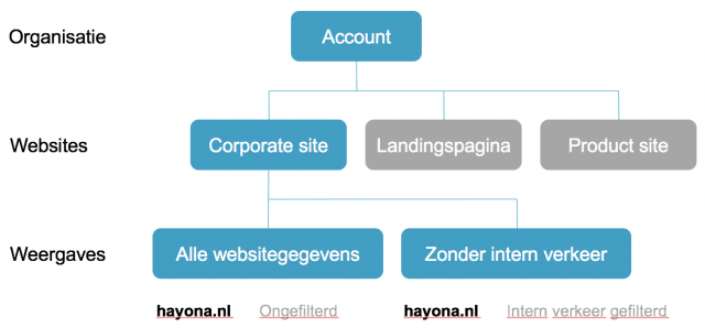 Accountstructuur Google Analytics