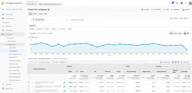 Ads in Analytics meten