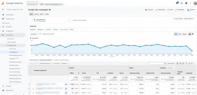 Ads in Analytics meten