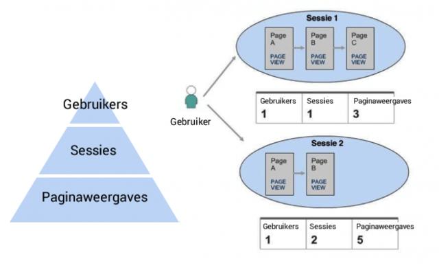 Gebruikers, sessies en paginaweergaves