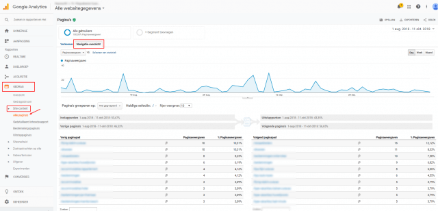 Navigatie-overzicht Google Analytics