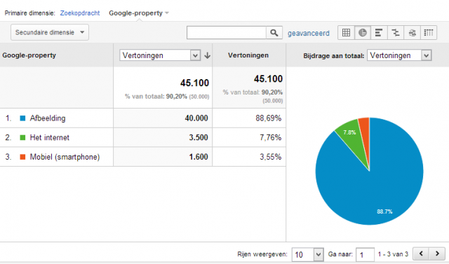 google afbeeldingen in analytics