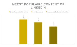 Meest populaire content op LinkedIn