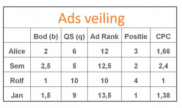 Veiling in Google Ads