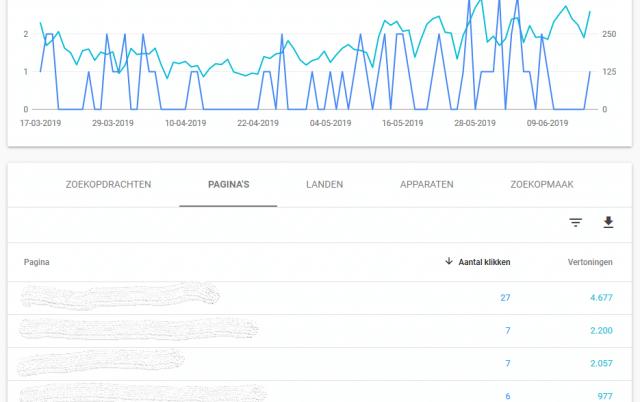 Resultaten afbeeldingen bekijken in de Search Console