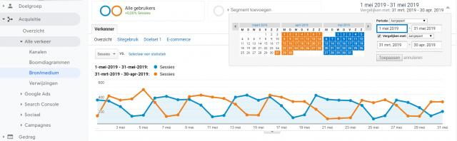 Het vergelijken van periodes in Google Analytics