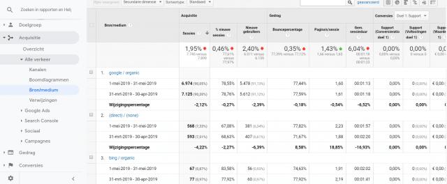 Het vergelijken van periodes in Google Analytics statistieken