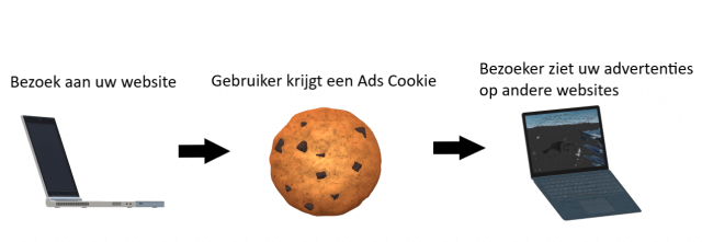 Remarketing met Google Ads