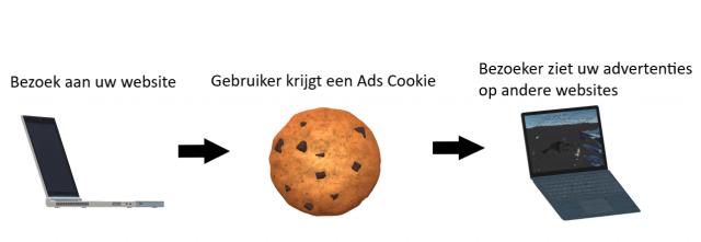 Remarketing met Google Ads