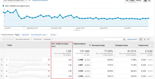 Pagina snelheid meten in Google Analytics