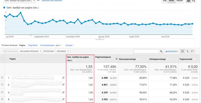 Pagina snelheid meten in Google Analytics