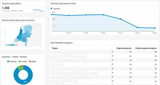 De verschillende widgets in Google Analytics