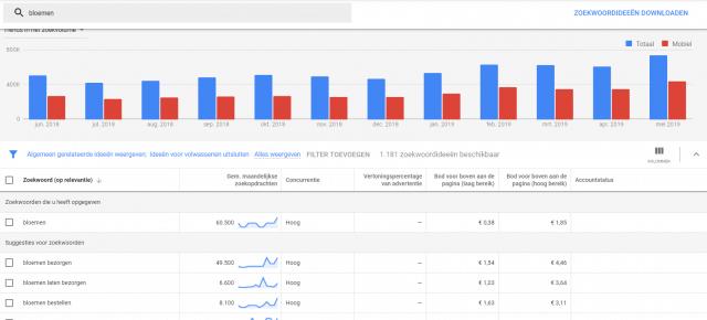 De keyword tool van Google Ads